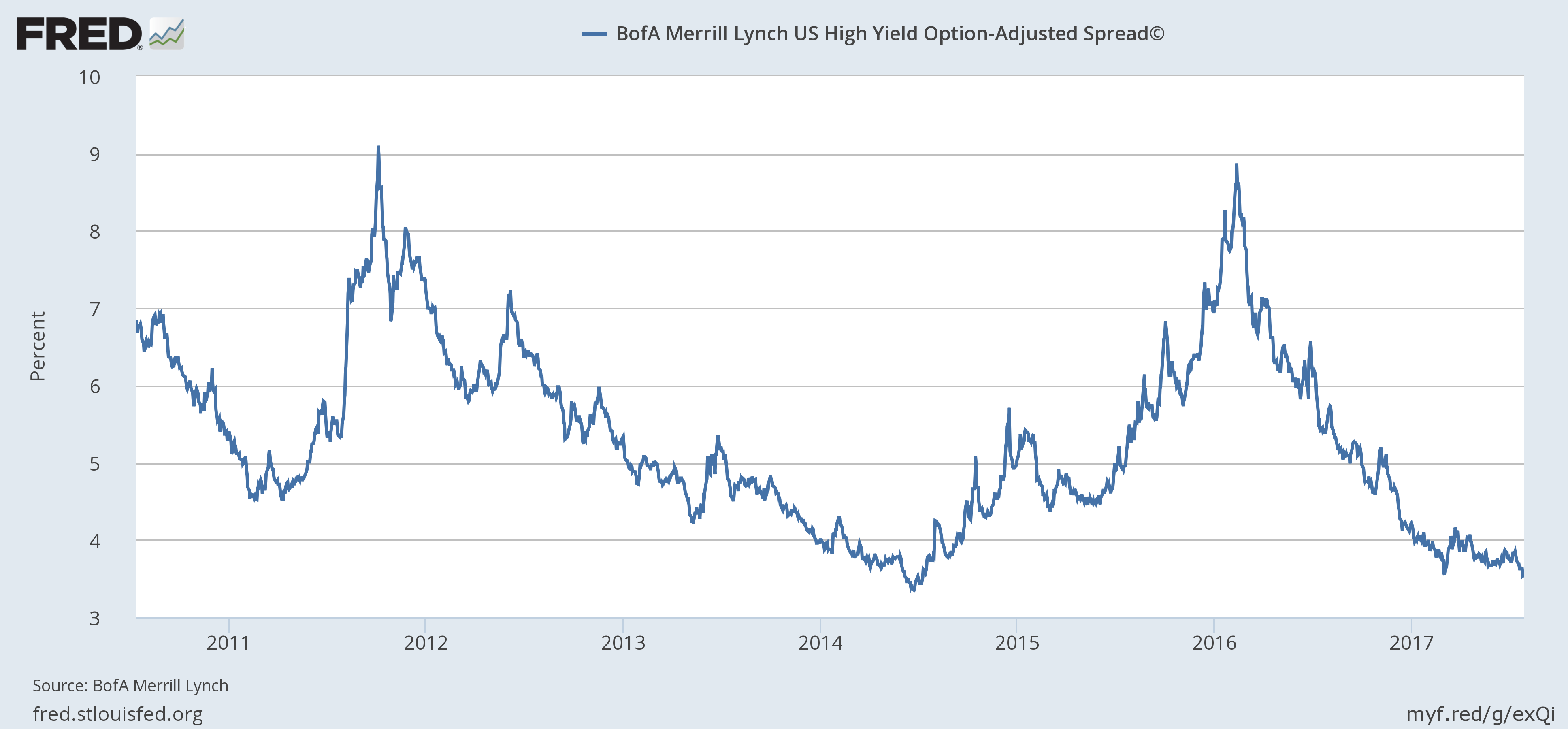 BofA Merril Lynch US High Yield Option-Adjusted Spread, Jul 2010 - Jan 2017