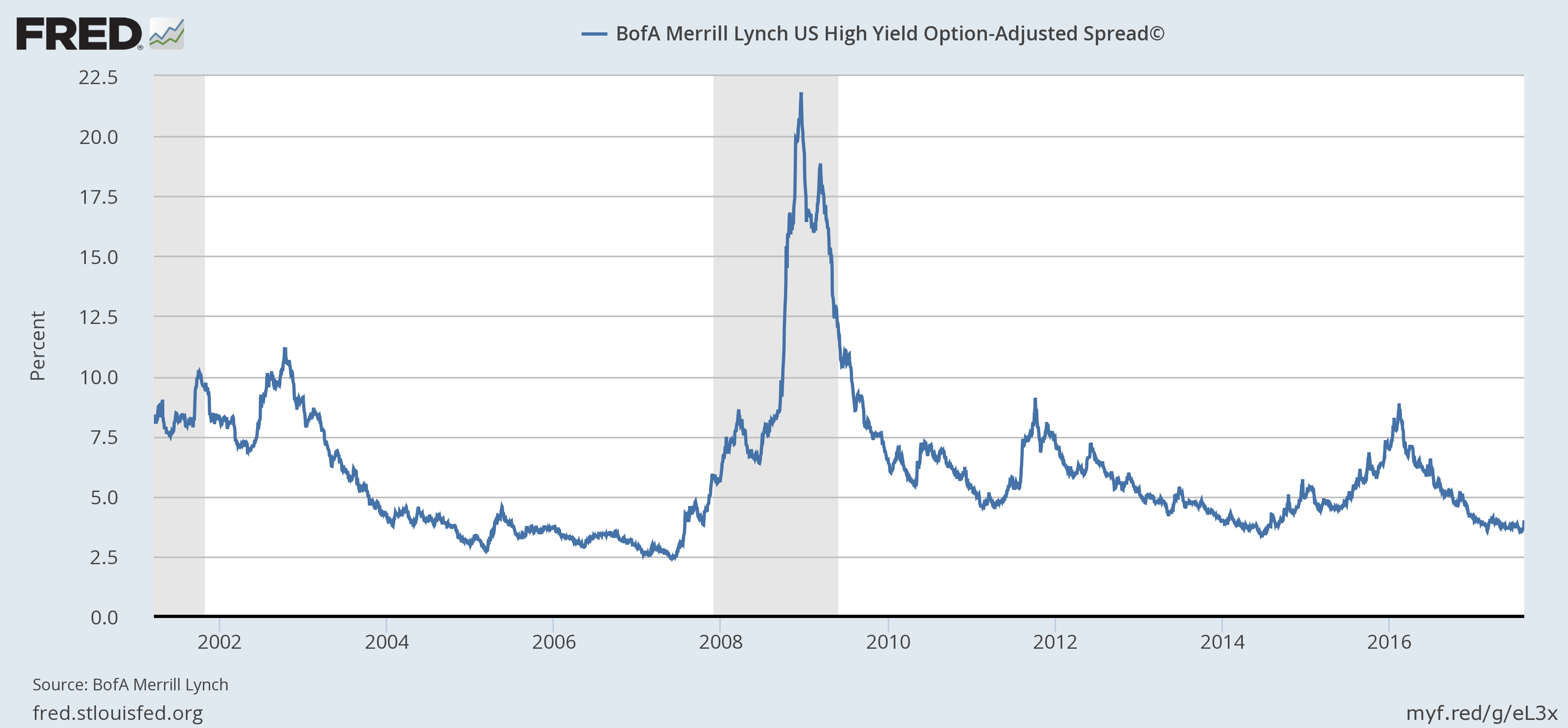 BofA Merrill Lynch US High Yield Option-Adjusted Spread, 2002 - 2017