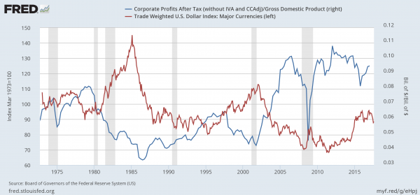 US Corporate Profits / Gross Domestic Product and Dollar Index, 1970 - 2017