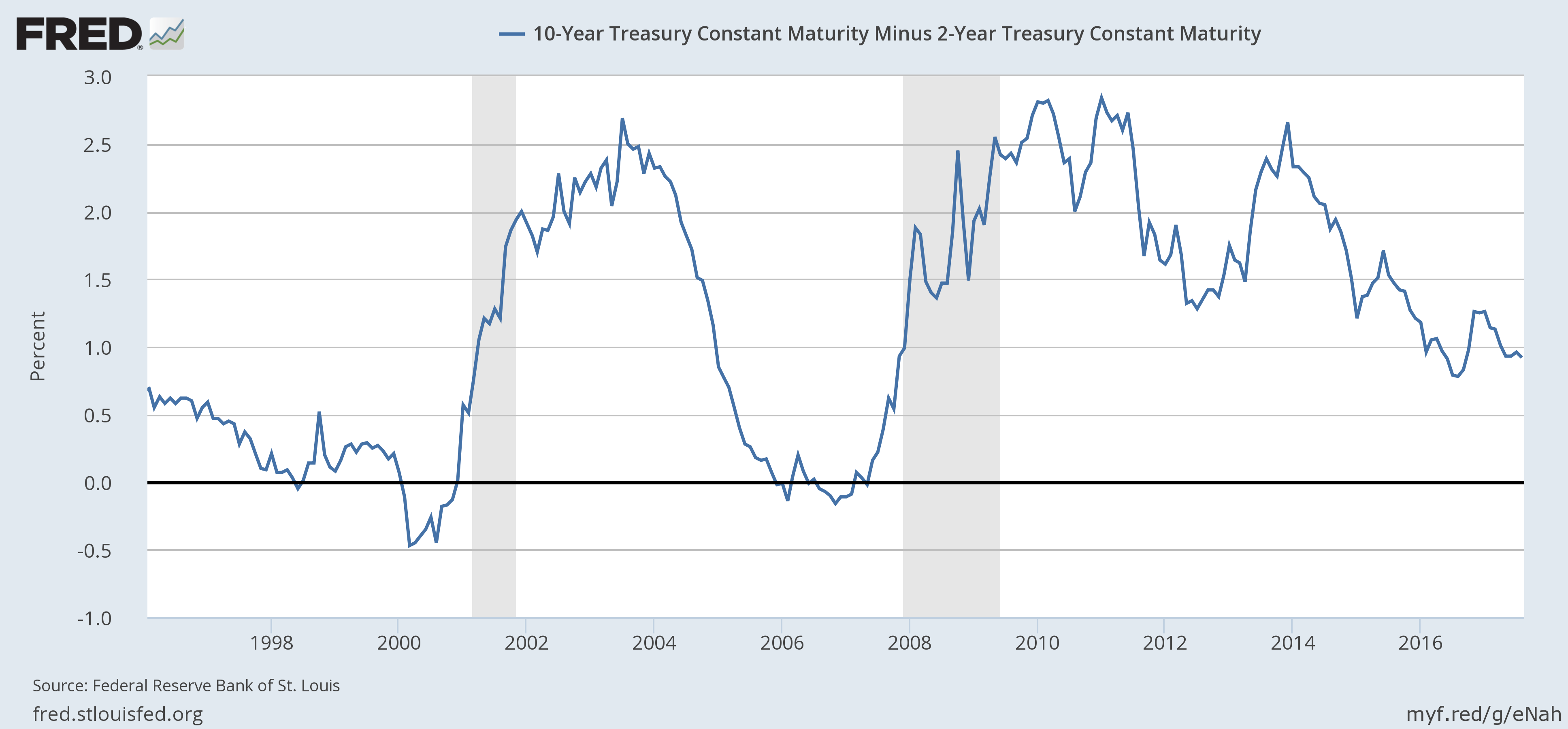 U.S. 10 Year Treasury Constant Maturity, 1998-2016