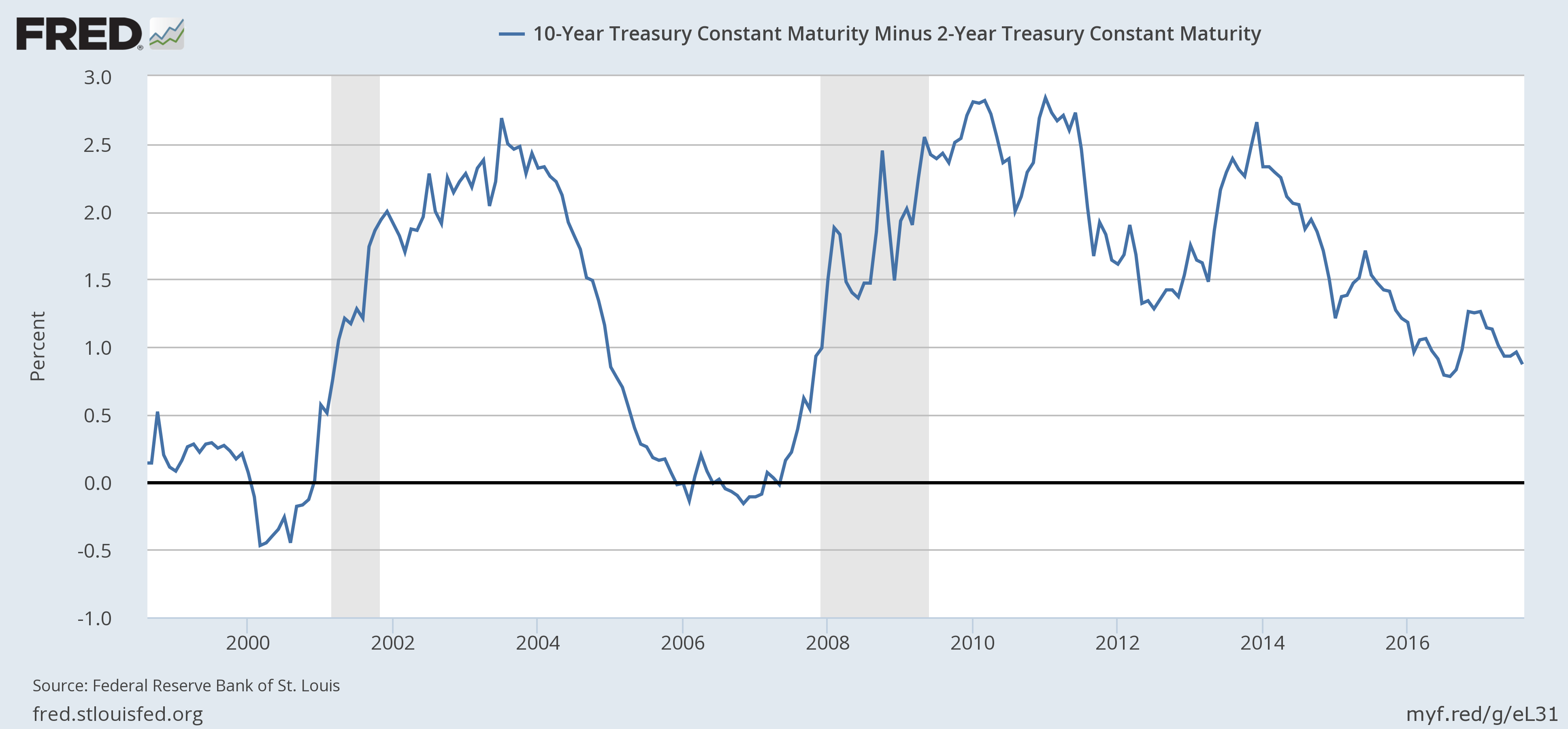 US 10 Year Treasury Constant Maturity minus 2 Year Treasury, 1990 - 2017