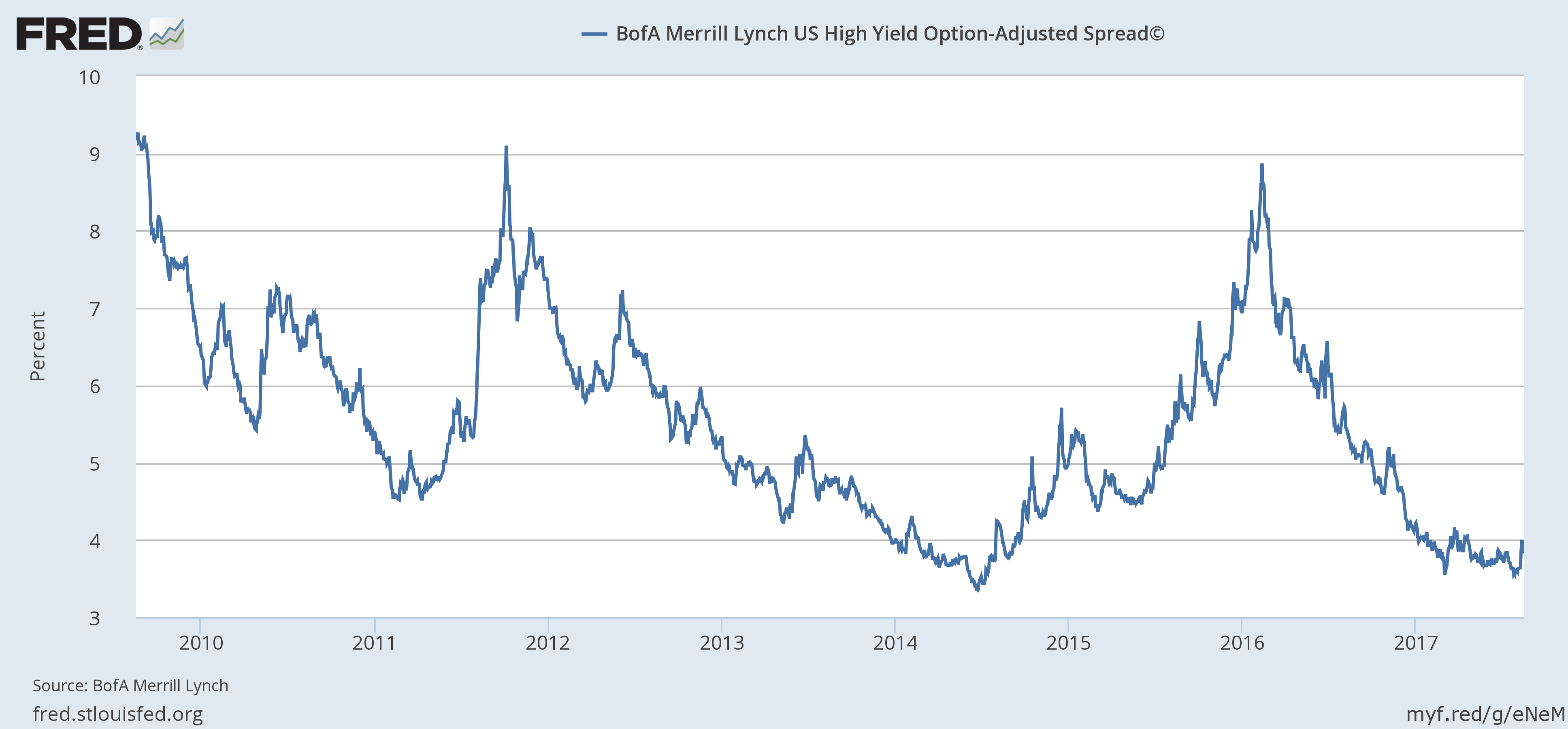 BofA Merrill Lynch U.S. High Yield Option - Adjusted Spread 2010-2017