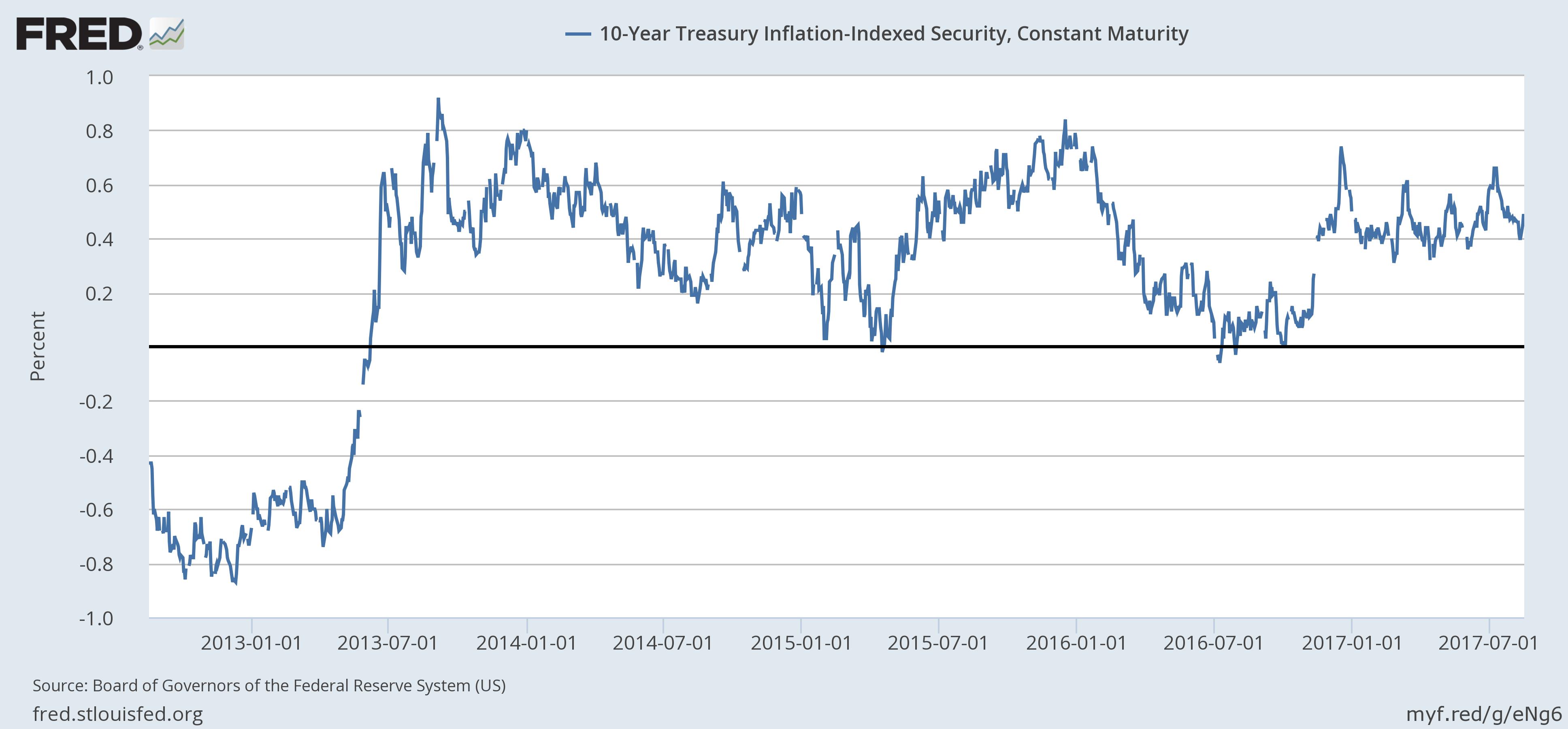U.S. 10 Year Treasury Inflation - Indexed Security, Jan 2013- 2017