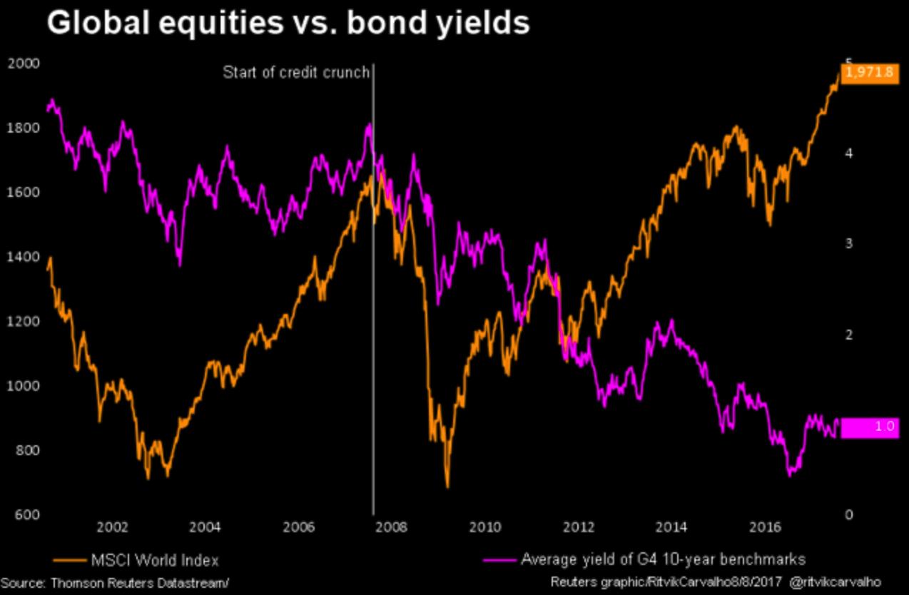Global equities vs. bond yields, 2002-2016