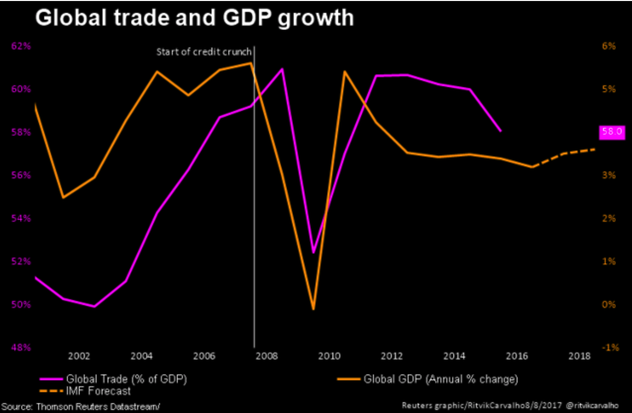 Global Trade and GBP Growth, 2002-2016