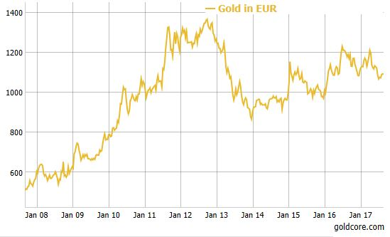 Gold Price In Euro Snbchf