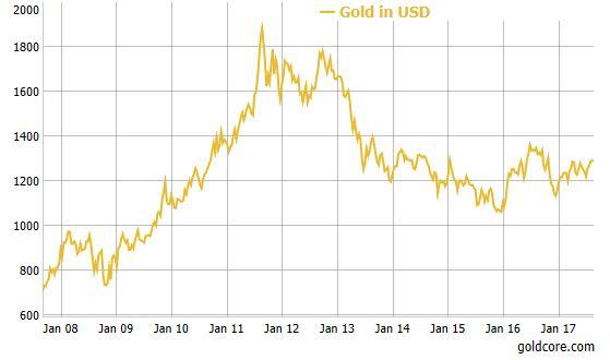 Gold Price in USD, Jan 2008-2017
