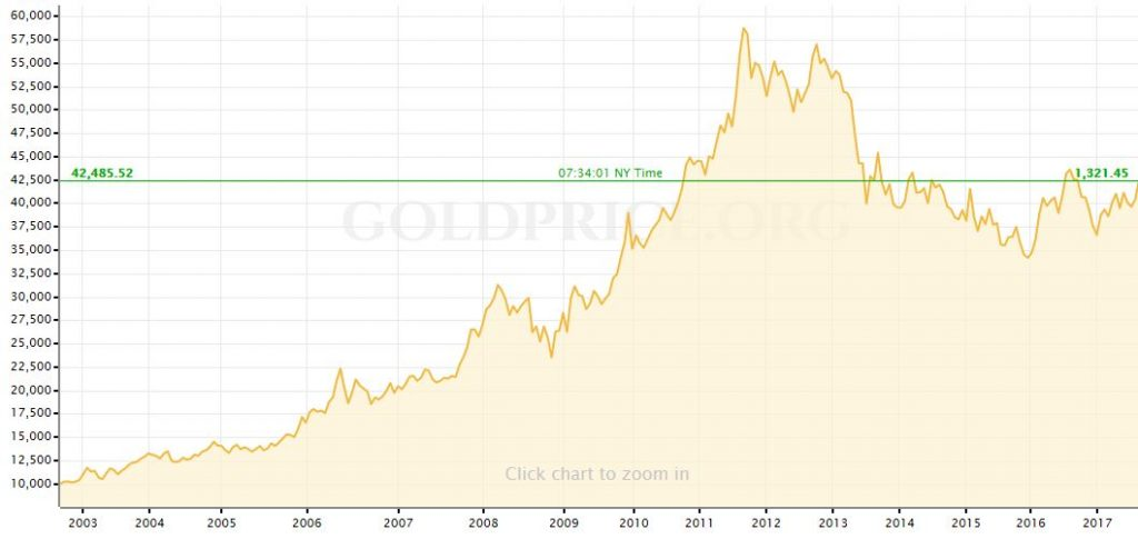 Gold Price in Yen, 2003 - 2017