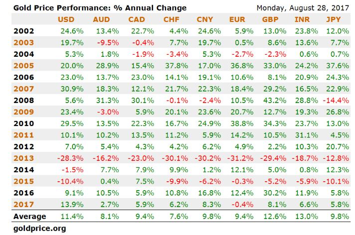 Gold Price Performance: % Annual Change, 2002 - 2017