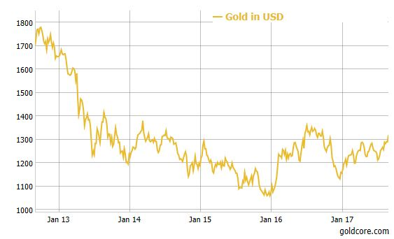 Gold Price in USD, Jan 2013-2017