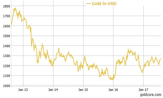 Gold in USD, Jan 2013 - 2017