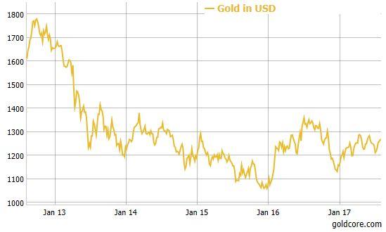 Gold in USD, Jan 2013 - 2017