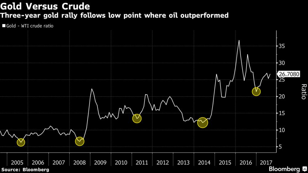 Gold Versus Crude, 2005-2017