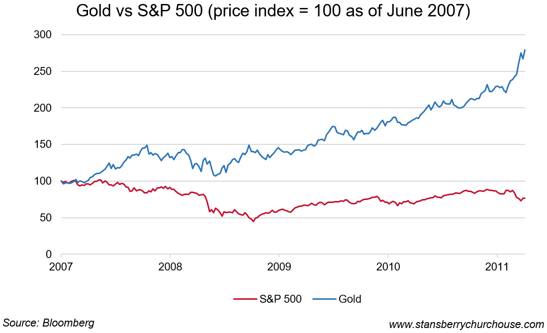 Gold vs S&P 500 Price index, 2007-2011