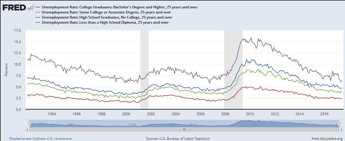 U.S. Unemployment Rate 1994-2017