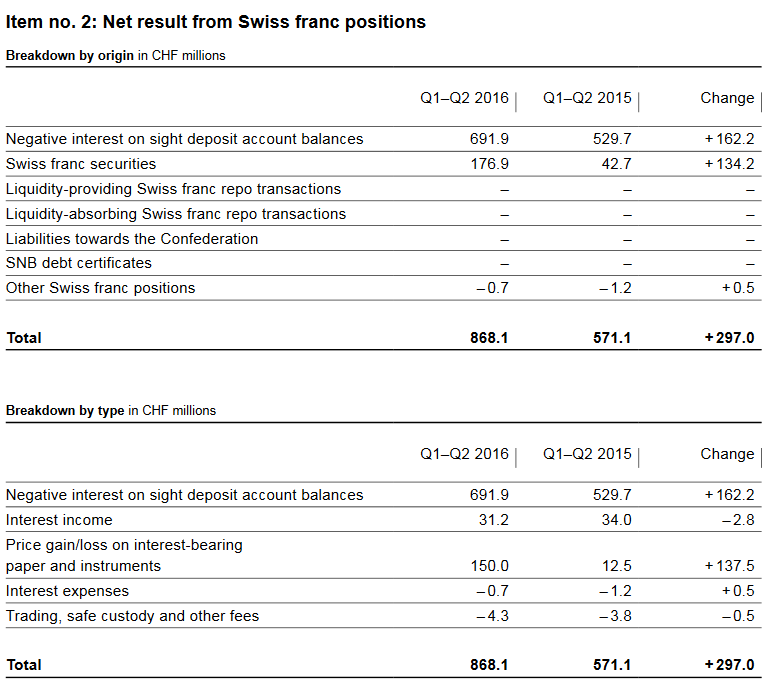 SNB Result for Swiss Franc Positions, H1 2016