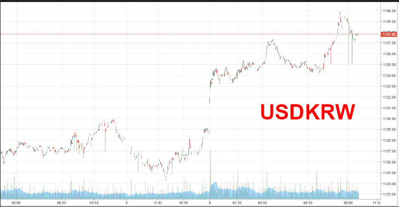 USD / KRW