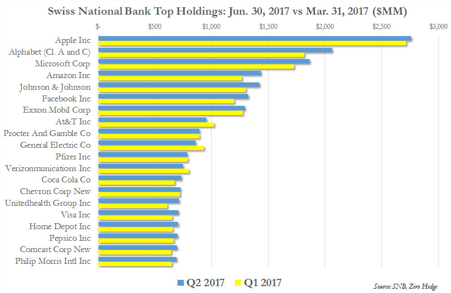 Swiss National Bank Top Holdings Q1 vs Q2 2017