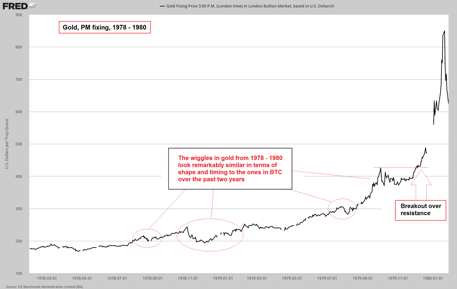 Gold Fixing Price 1978-1980