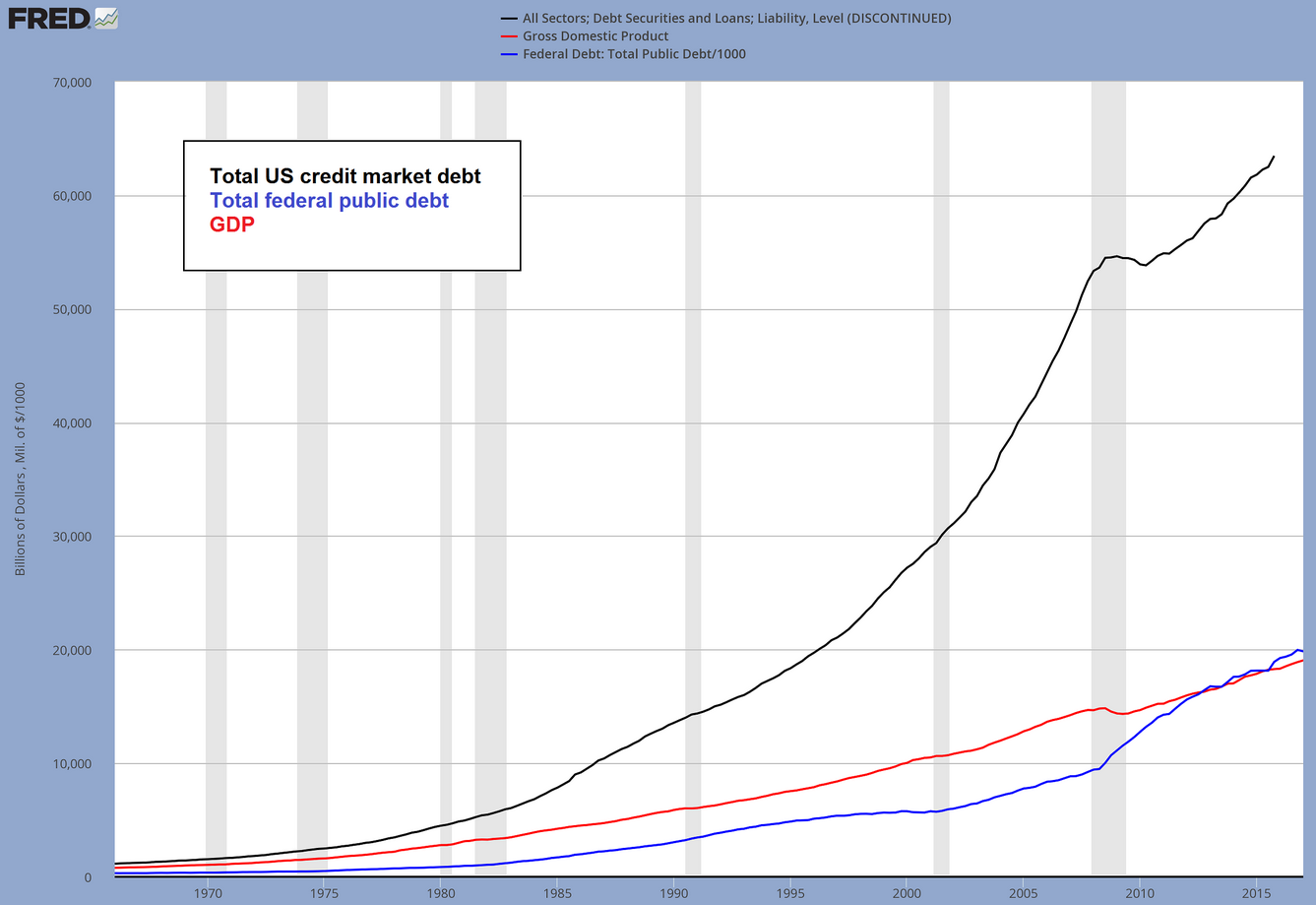 Debt Securities and Loans, GDP, Federal Debt compared 1970-2017