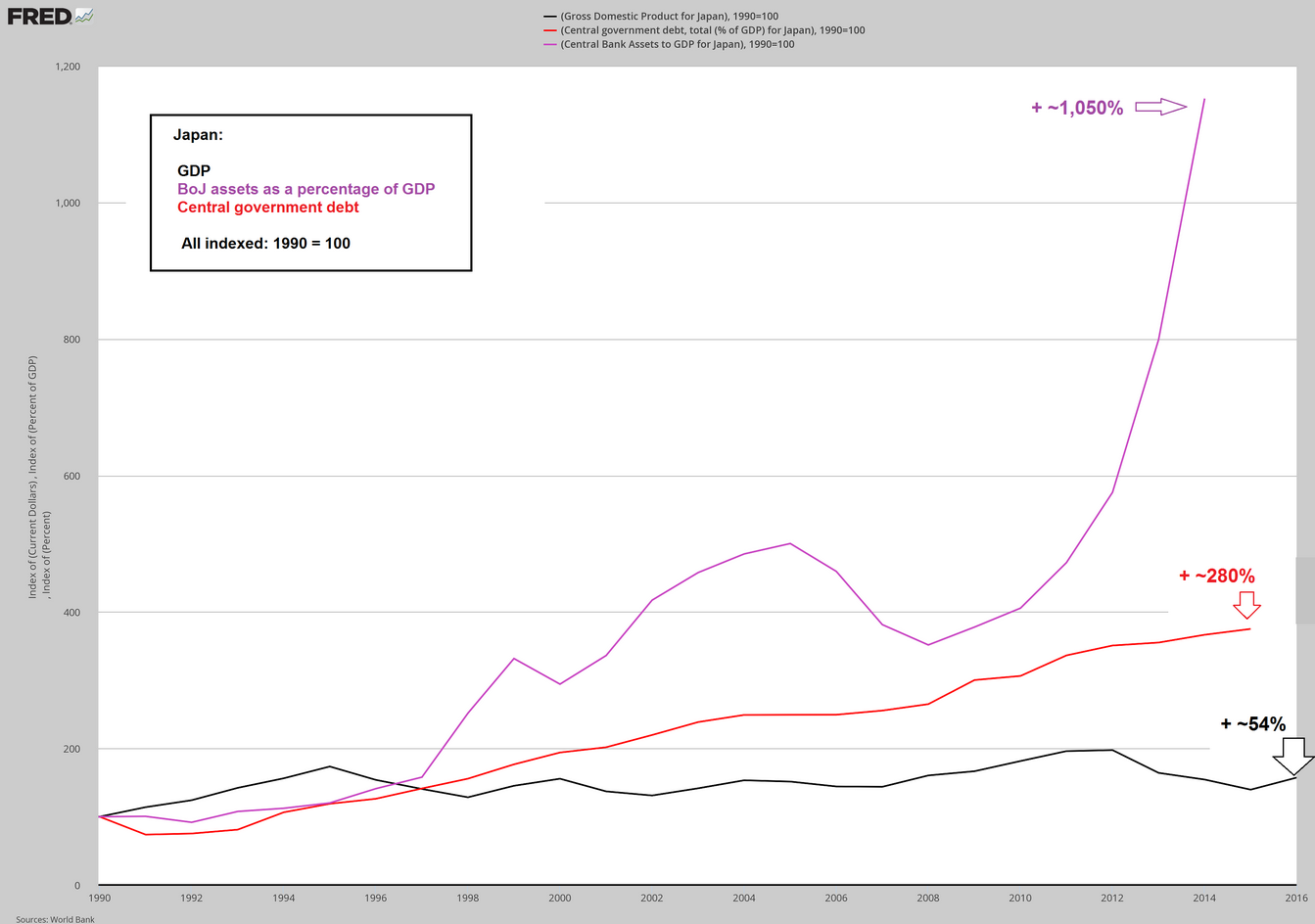 Japan GDP, BoJ assets as a percentage of GDP, Central Goverment Debt compared