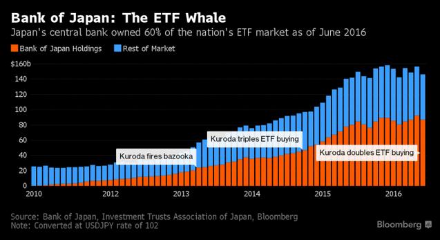 Bank of Japan 2010-2017