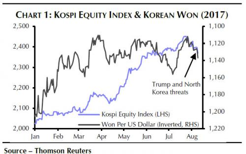 Kospi Equity Index and Korean Won