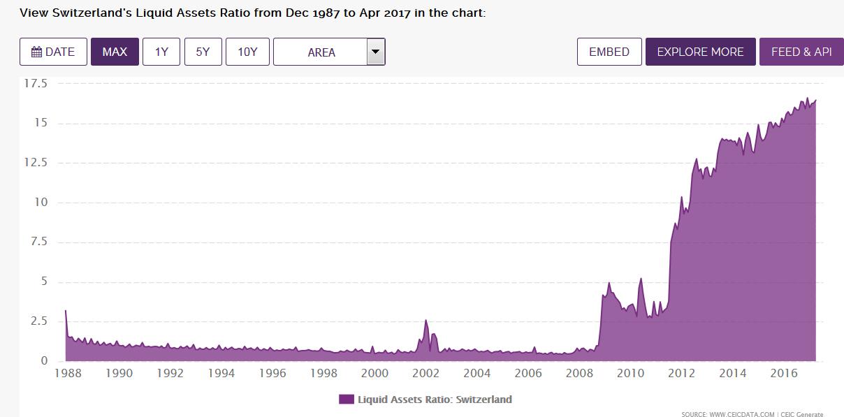 Switzerland's Liquid Assets Ratio, 1988-2016