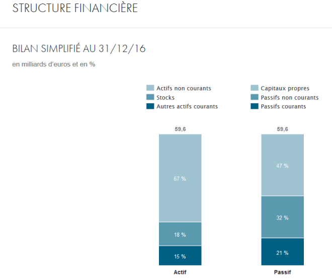 LVMH Structure Finance