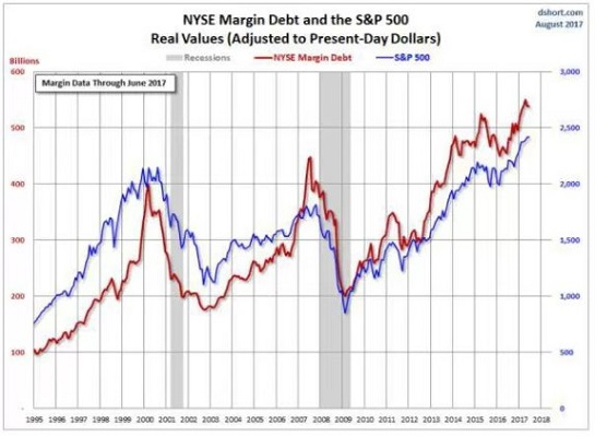 NYSE Margin Debt and the S&P 500 Real Values, 1995-2018