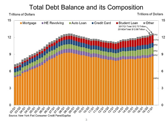 Total Debt Balance and its Composition, 2003-2017