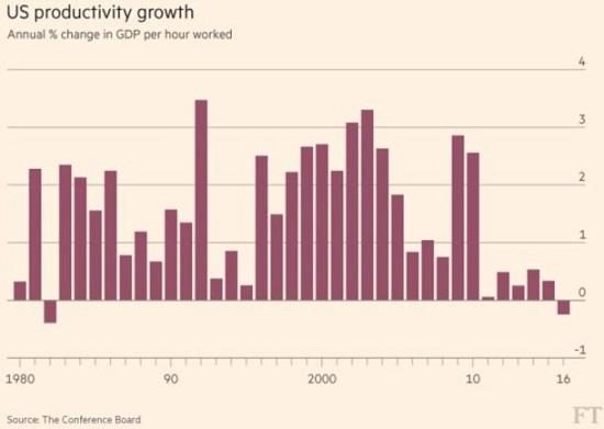 U.S. Gross Domestic Product, 1980 - 2016