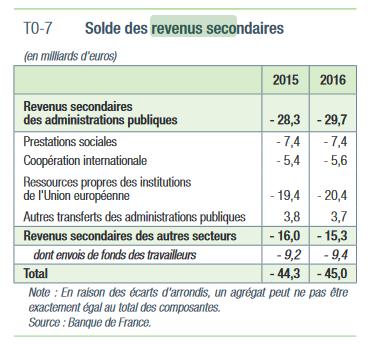 Solds des revenus secondaires 2015-2016