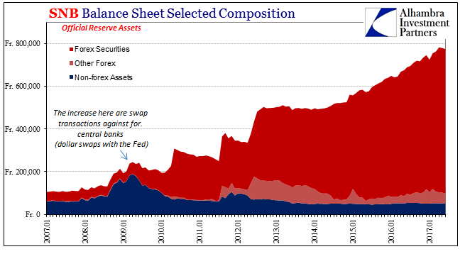 SNB Balance Sheet Selected Composition 2007-2017