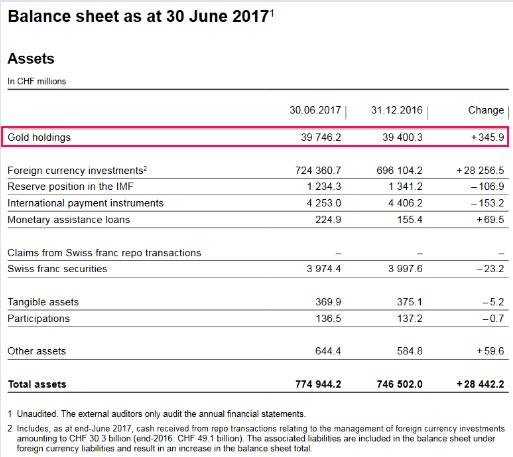 SNB Balance Sheet for Gold Holdings, H1 2017