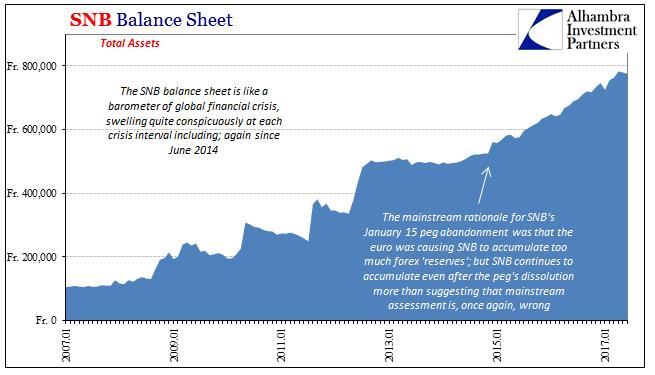 SNB Balance Sheet 2007-2017
