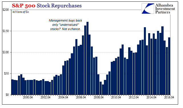 S&P 500 Stock Repurchases 2000-2017