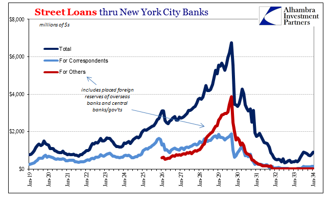 Street Loans Thru New York Sity Banks 2019 - 2034