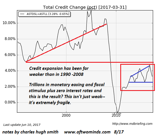 Total Credit Change, 1990-2017