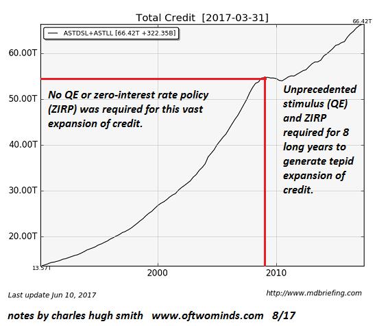 Total Credit, 1990-2017