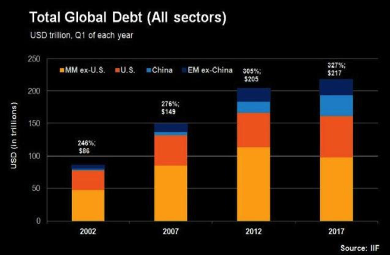 Total Global Debt