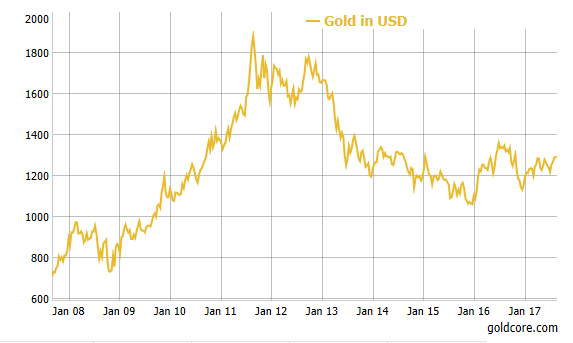 Gold Price in USD, Jan 2008-2017