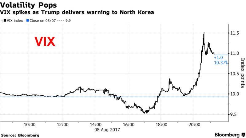 Volatility Pops, August 08 2017
