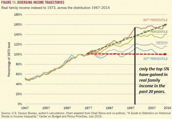 Diverging Income Trajectories, 1947 - 2015