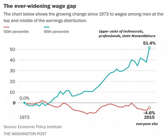 Ever-Widening Wage Gap, 1973 - 2015