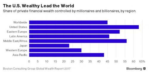 U.S. Wealthy Lead the World