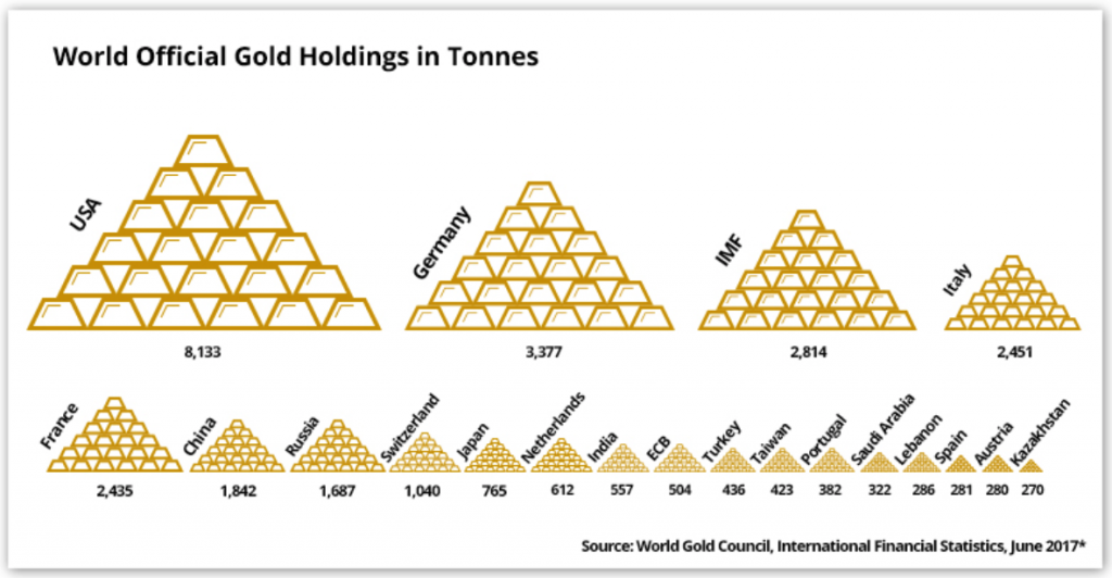 World Official Gold Holdings in Tonnes