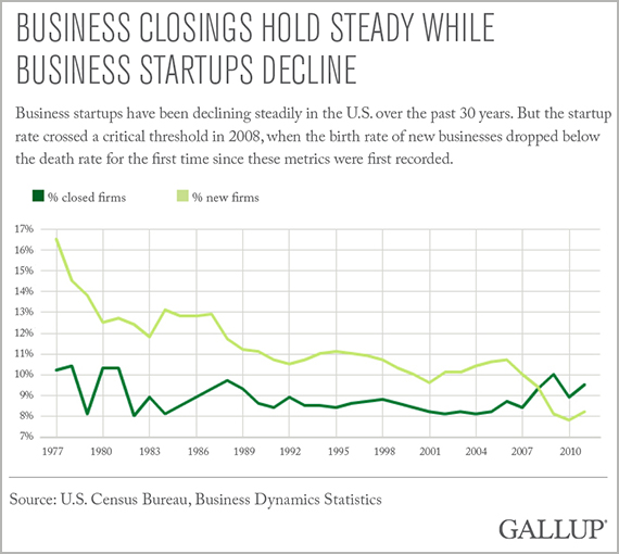 Business Closings Hold Steady, 1977 - 2010