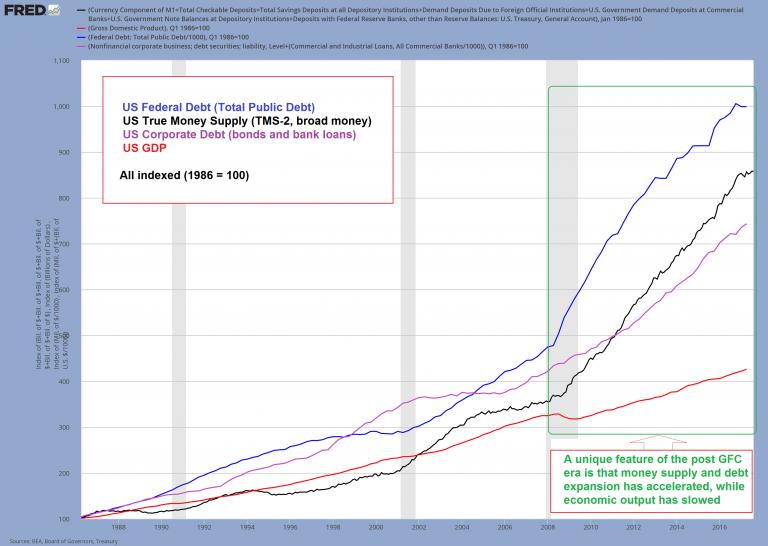 US Fedaral Debt, Tru Money Supply, Corporate Debt and GDP, 1988 - 2016