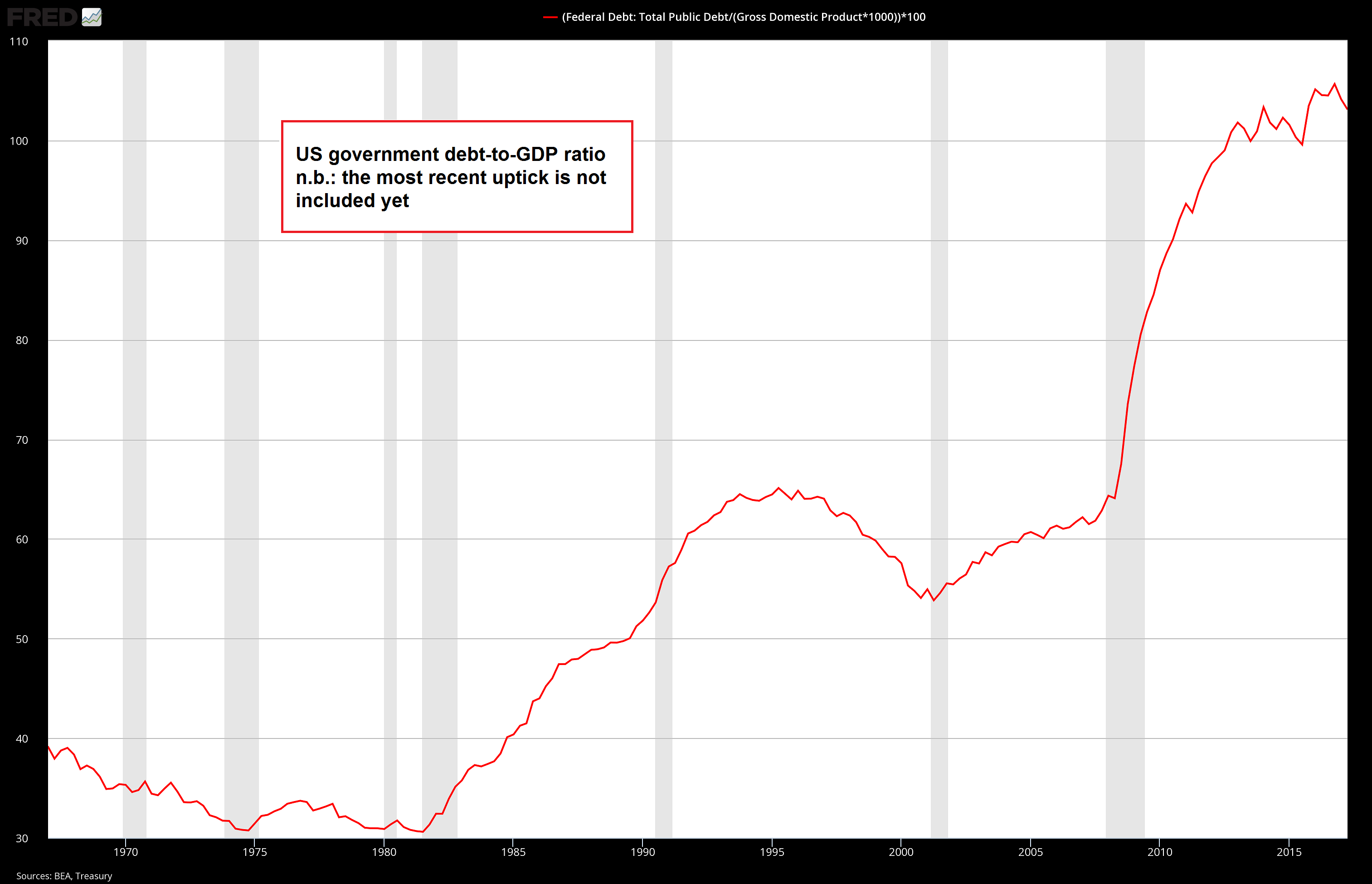 US Debt to GDP Ratio, 1970 - 2015